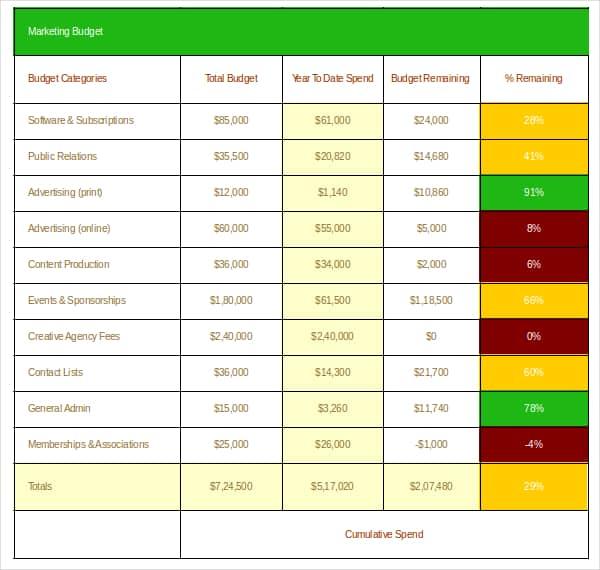 marketing budget template 220