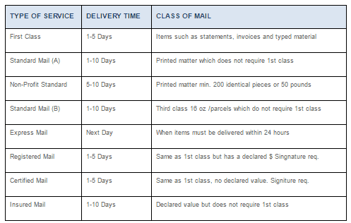 Delivery Schedule 82